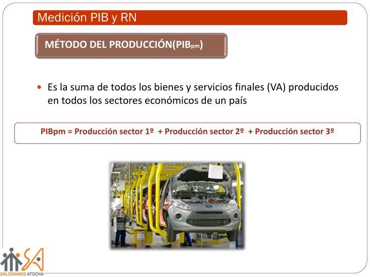MÉTODO DEL PRODUCCIÓN(