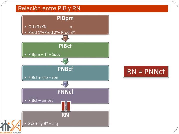 Relación entre PIB y RN