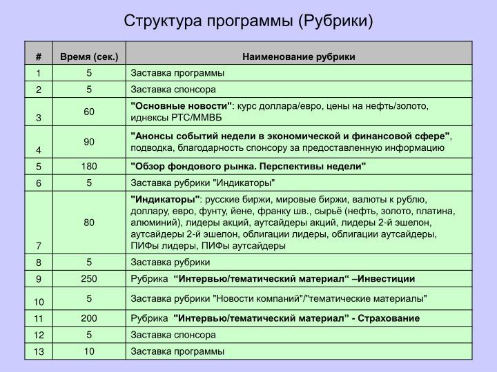 Структура программы (Рубрики)