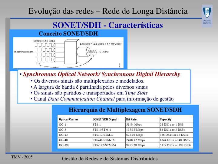 Conceito SONET/SDH