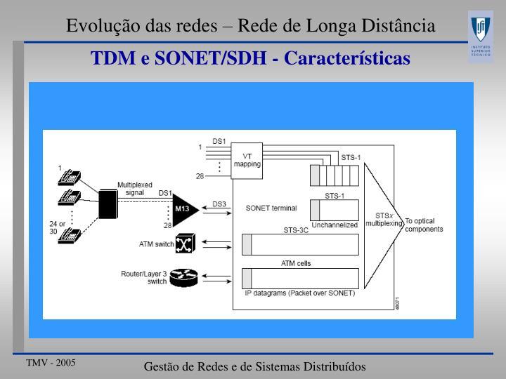 Evolução das redes – Rede de Longa Distância