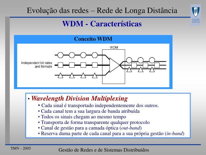 Conceito WDM