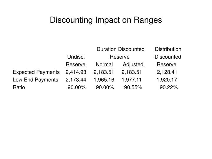 Discounting Impact on Ranges