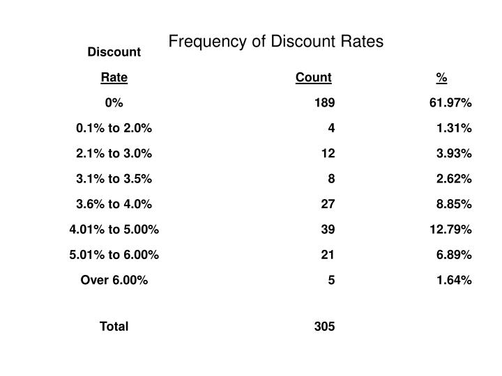 Frequency of Discount Rates