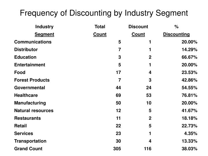 Frequency of Discounting by Industry Segment
