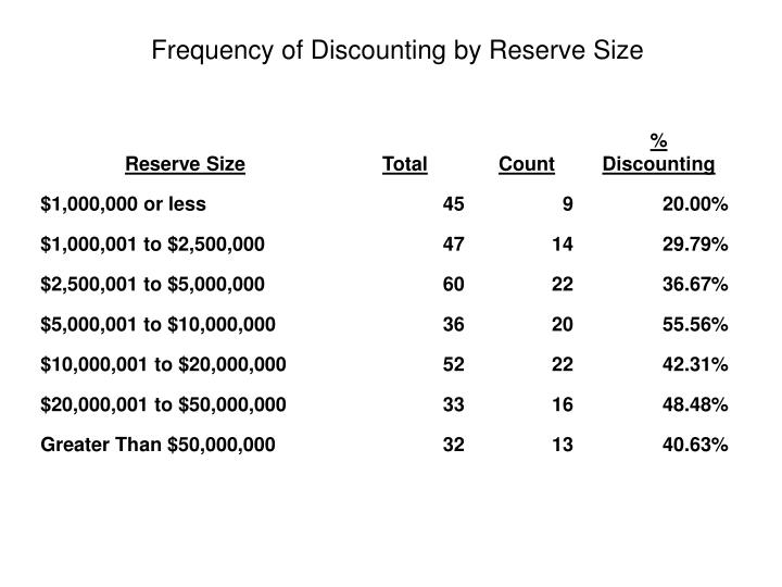 Frequency of Discounting by Reserve Size