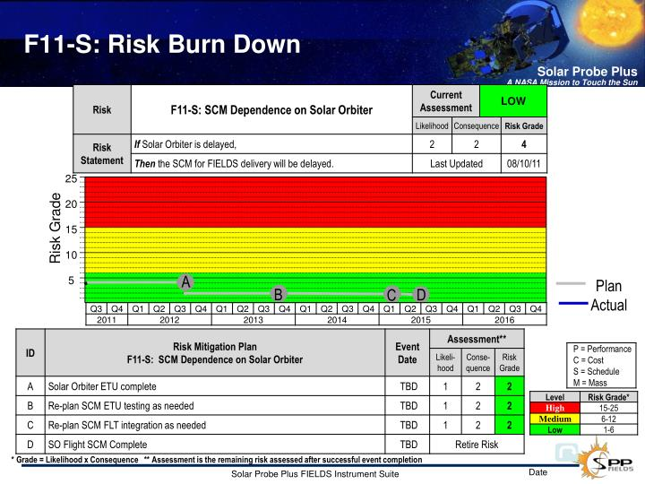 F11-S: Risk