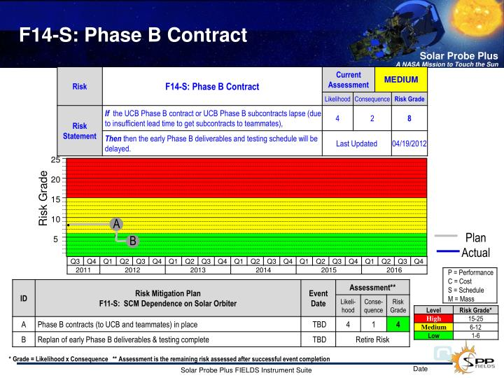 F14-S: Phase B Contract