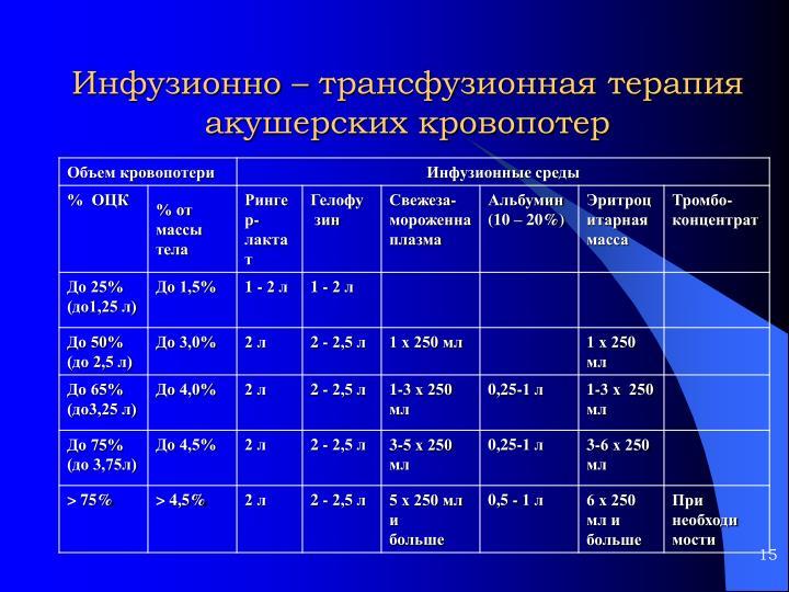 Инфузионно – трансфузионная терапия акушерских кровопотер