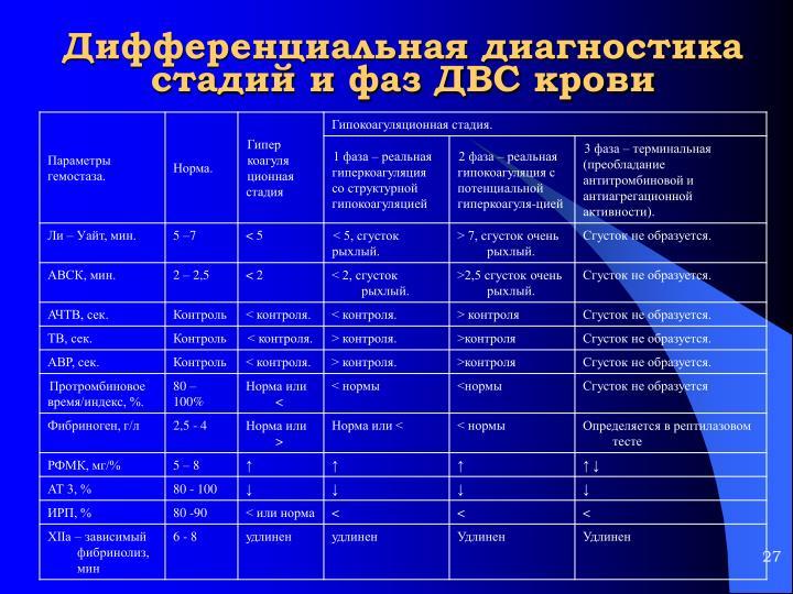 Дифференциальная диагностика стадий и фаз ДВС крови