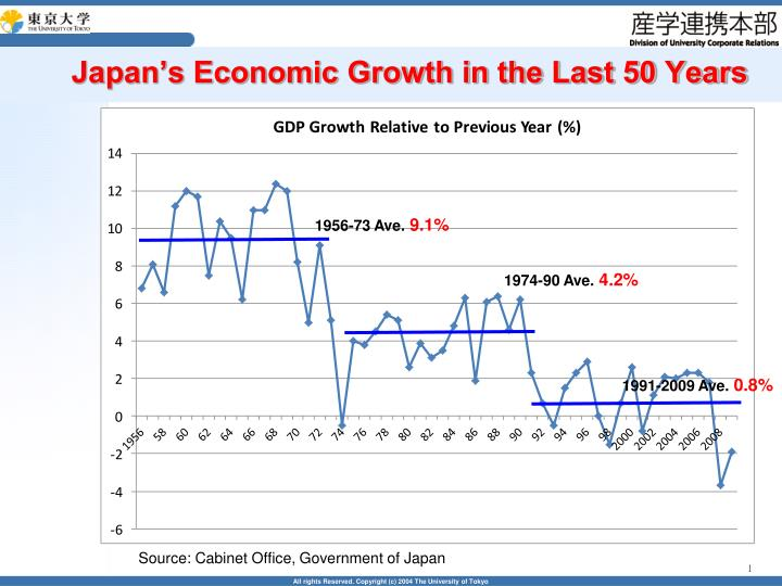 Japan's Economic Growth in the Last 50 Years