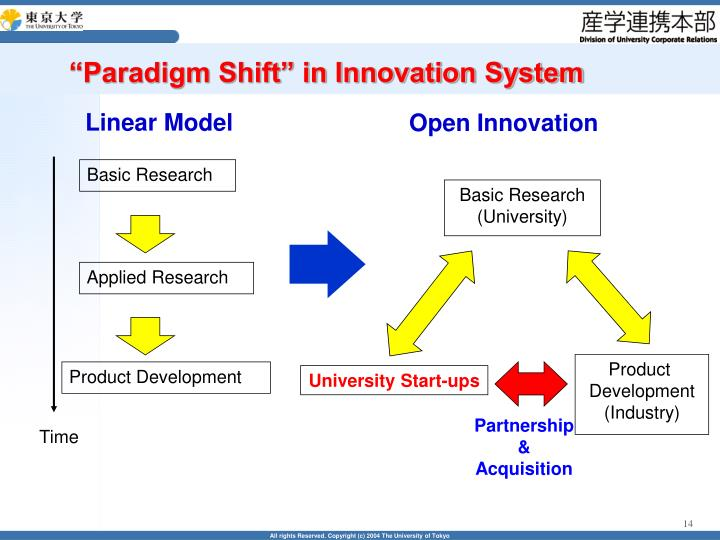 """Paradigm Shift"" in Innovation System"