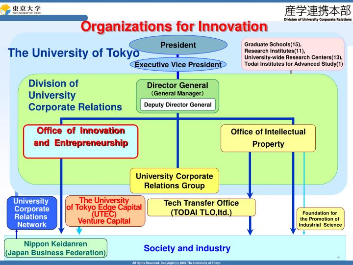 Organizations for Innovation