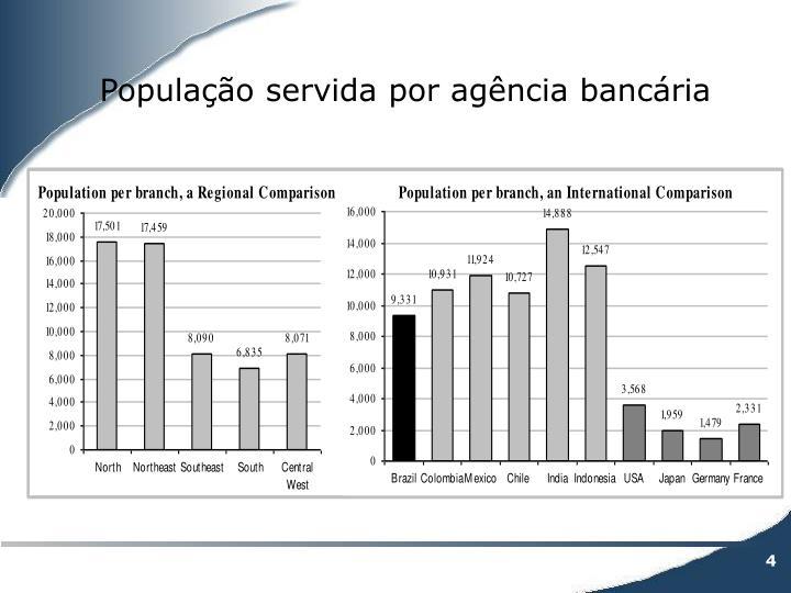 População servida por agência bancária