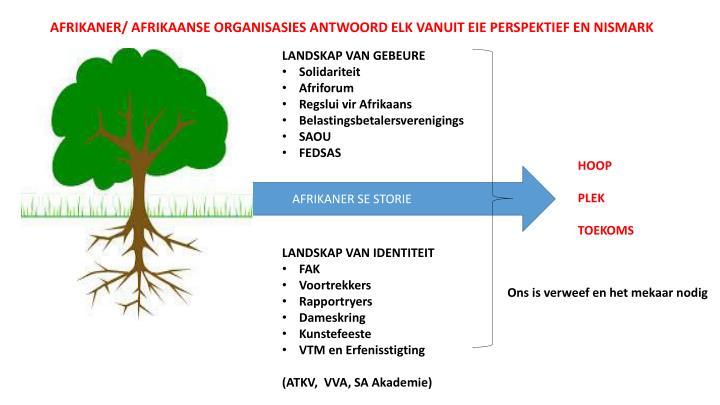 AFRIKANER/ AFRIKAANSE ORGANISASIES ANTWOORD ELK VANUIT EIE PERSPEKTIEF EN NISMARK