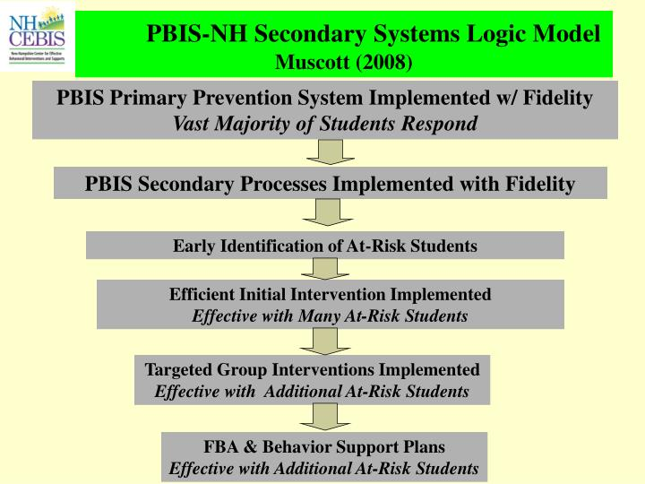 PBIS-NH Secondary Systems Logic Model