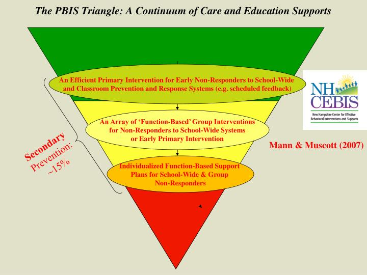 The PBIS Triangle: A Continuum of Care and Education Supports