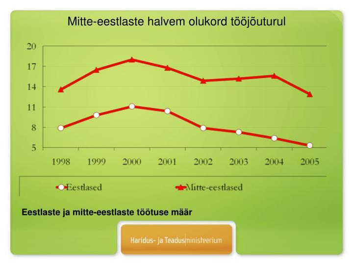 Mitte-eestlaste halvem olukord tööjõuturul
