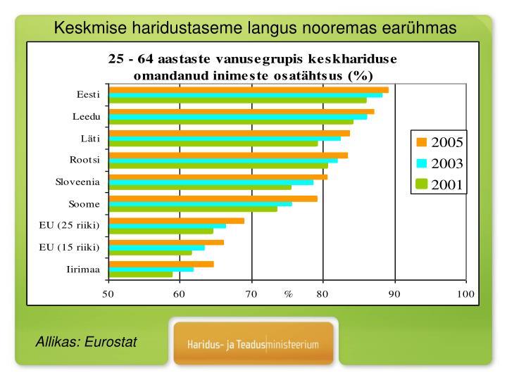Allikas: Eurostat