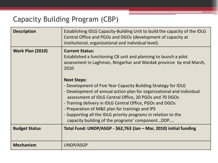 Capacity Building Program (CBP)