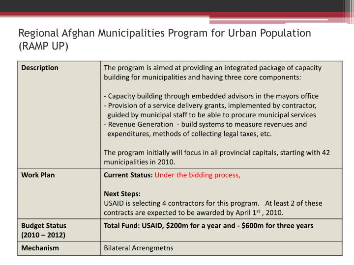 Regional Afghan Municipalities Program for Urban Population (RAMP UP)