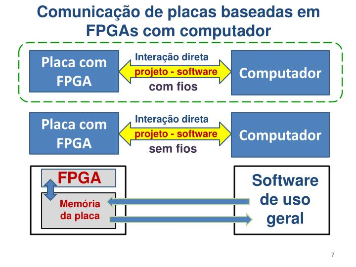 Comunicação de placas