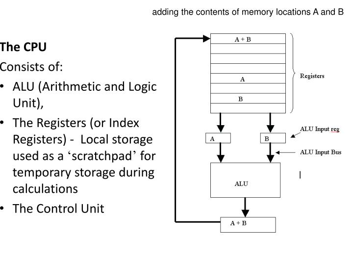 adding the contents of memory locations A and B