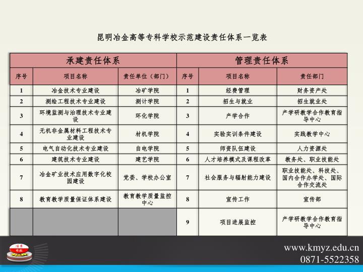 昆明冶金高等专科学校示范建设责任体系一览表