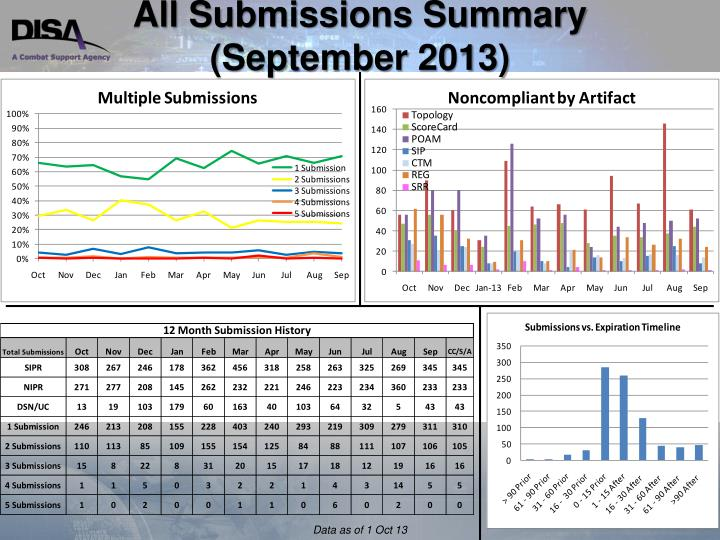 All Submissions Summary