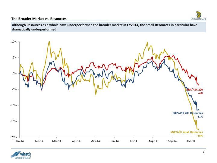 The Broader Market vs. Resources