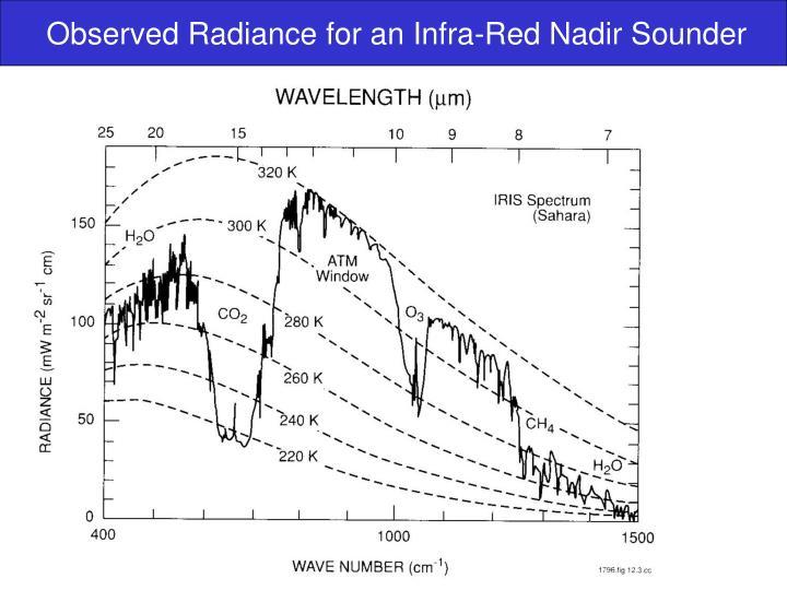 Observed Radiance for an Infra-Red Nadir Sounder