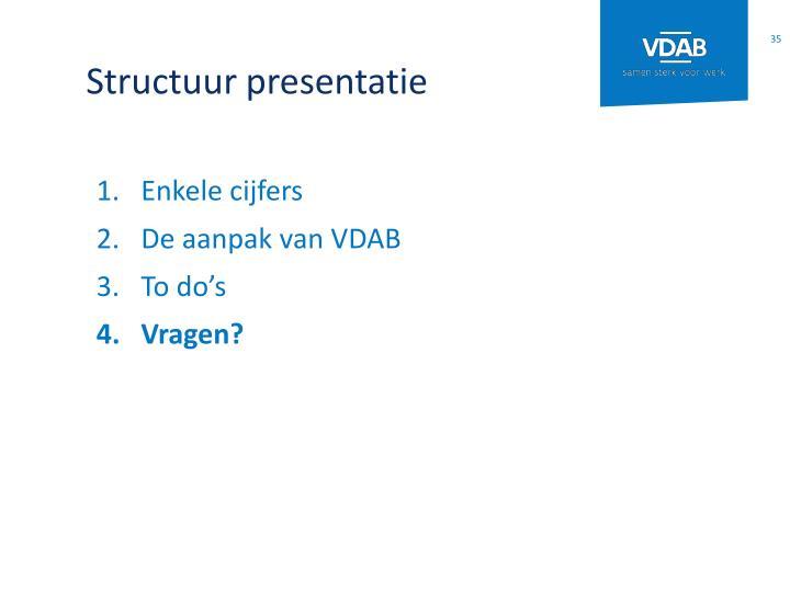 Structuur presentatie
