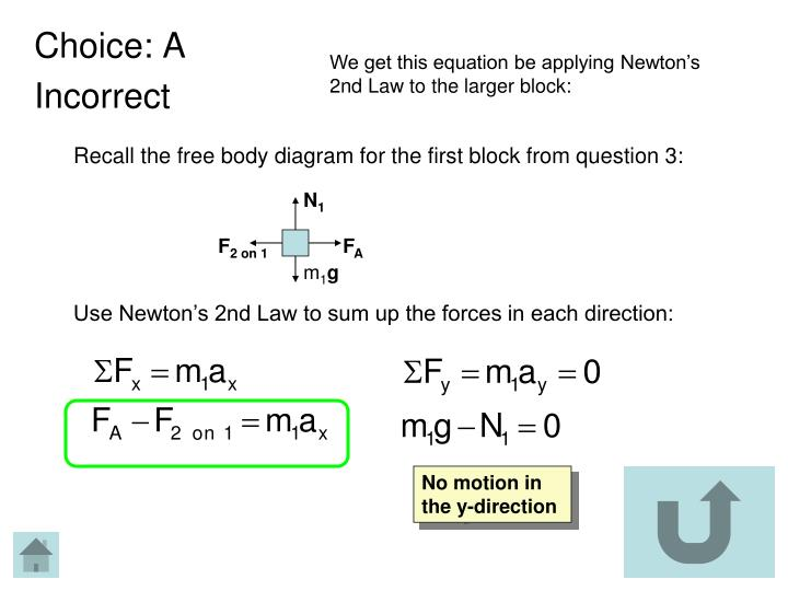 We get this equation be applying Newton's 2nd Law to the larger block: