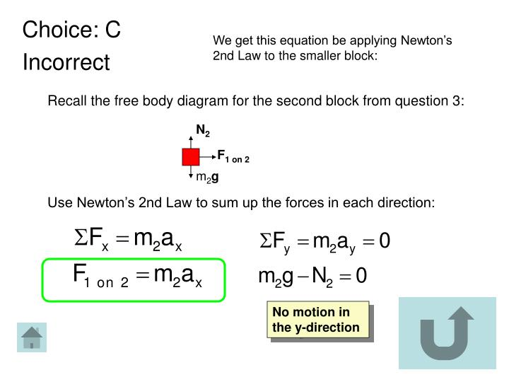 We get this equation be applying Newton's 2nd Law to the smaller block: