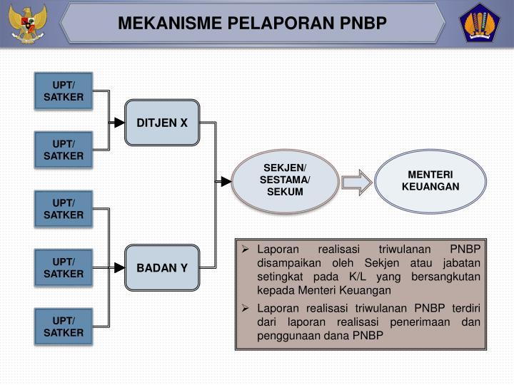 MEKANISME PELAPORAN PNBP