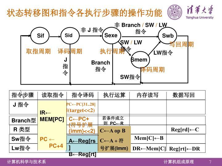 状态转移图和指令各执行步骤的操作功能