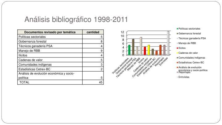 Análisis bibliográfico 1998-2011