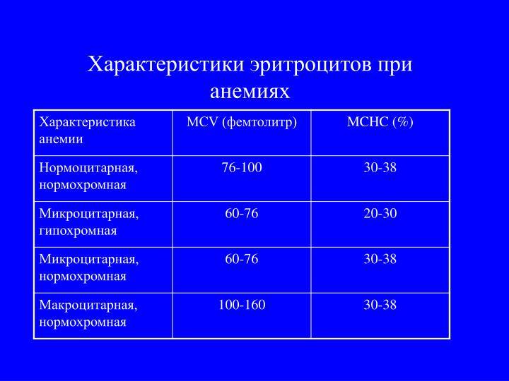 Характеристики эритроцитов при анемиях