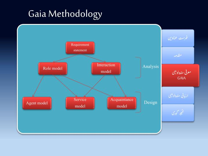 Gaia Methodology