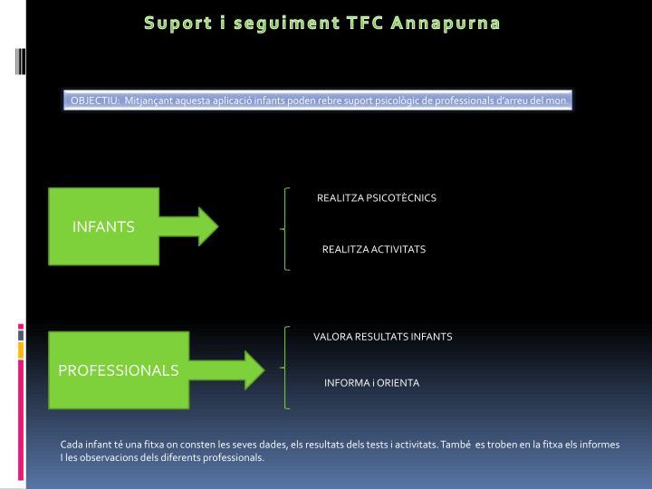 Suport i seguiment TFC Annapurna