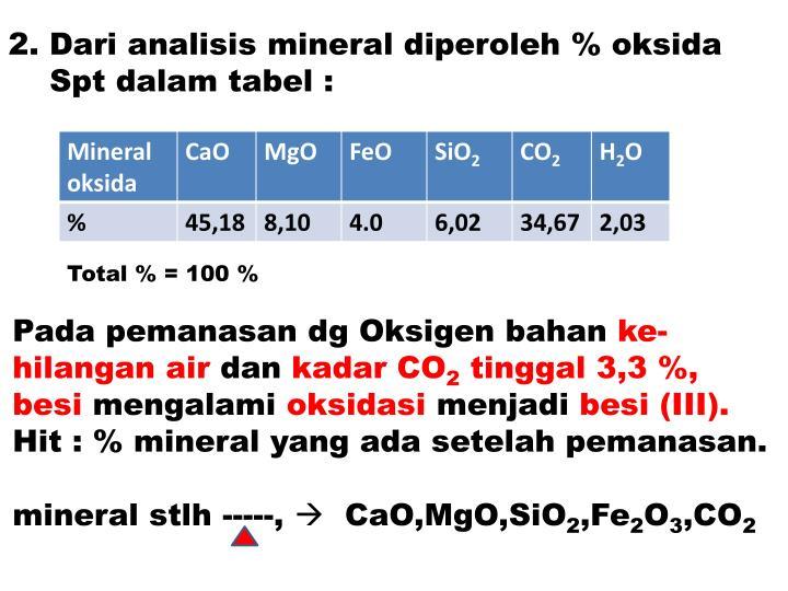 2. Dari analisis mineral diperoleh % oksida