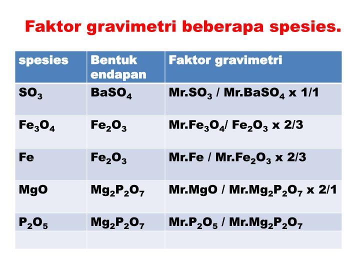Faktor gravimetri beberapa spesies.