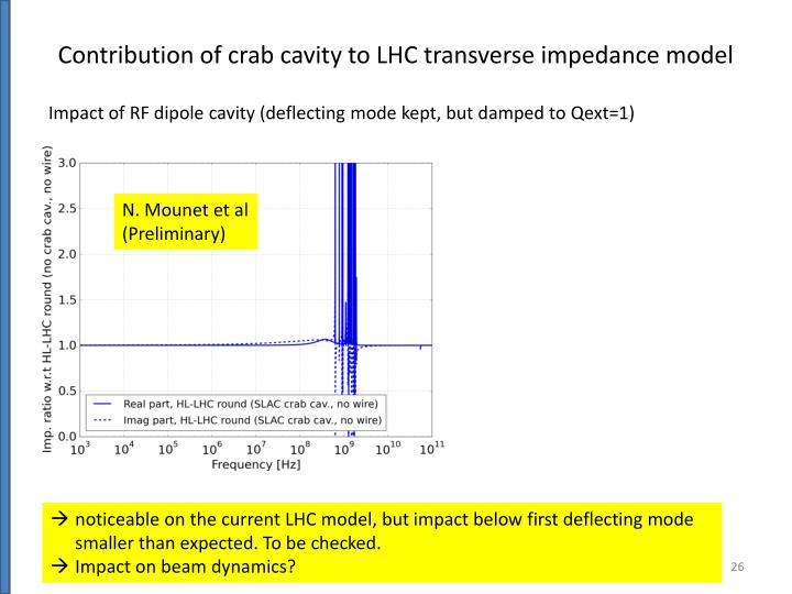 Contribution of crab cavity to LHC transverse impedance model