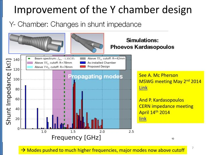 Improvement of the Y chamber design