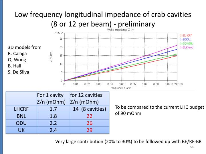 Low frequency longitudinal impedance of crab cavities (8 or 12 per beam) - preliminary