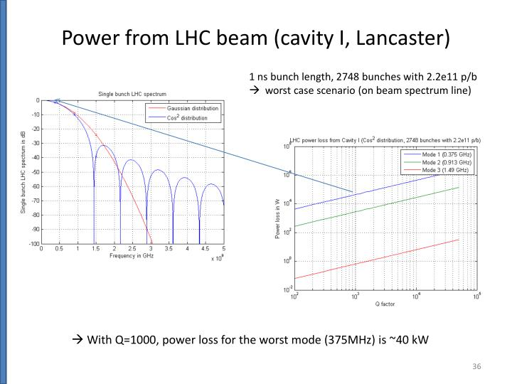 Power from LHC beam (cavity I, Lancaster)
