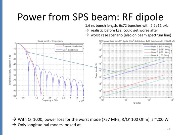 Power from SPS beam: RF dipole