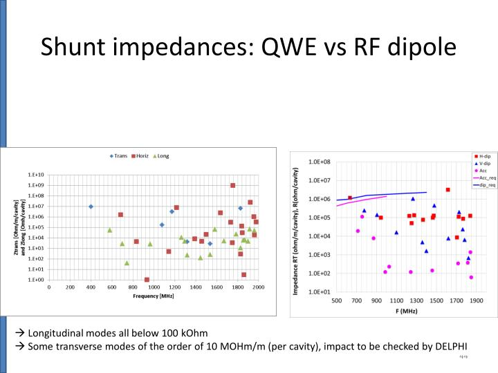 Shunt impedances: QWE vs RF dipole