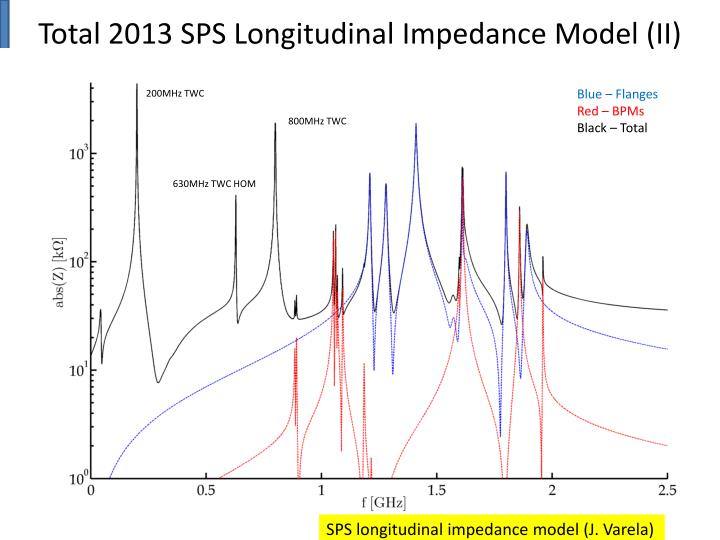 Total 2013 SPS Longitudinal Impedance Model (II)