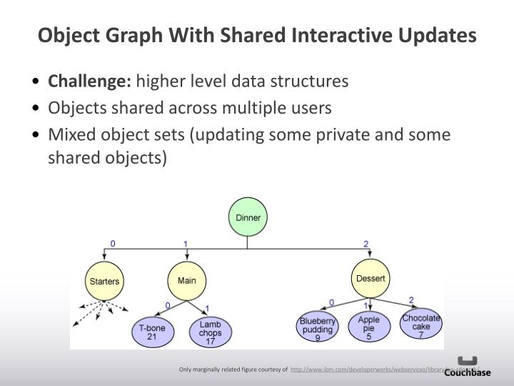 Object Graph With Shared Interactive Updates